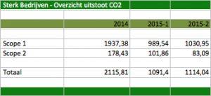 Sterk Bedrijven Overzicht CO2