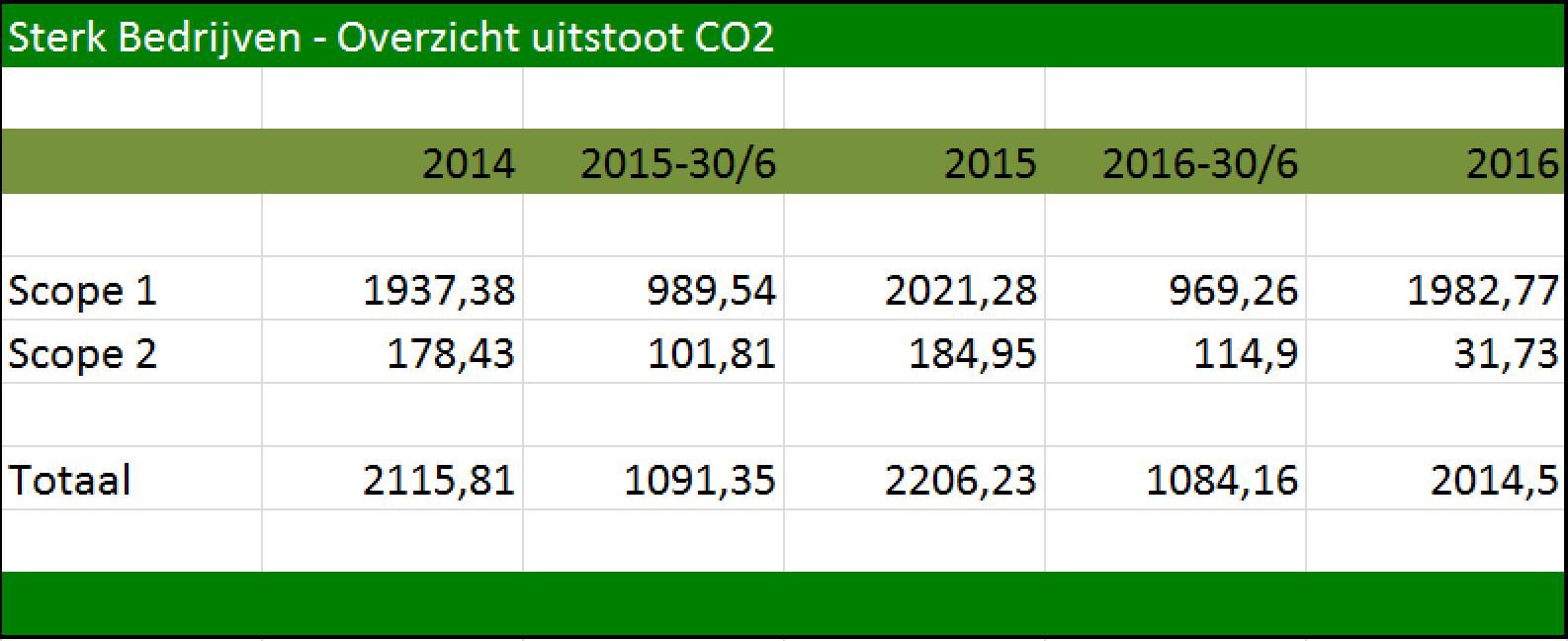 Sterk Bedrijven - Overzicht Uitstoot CO2