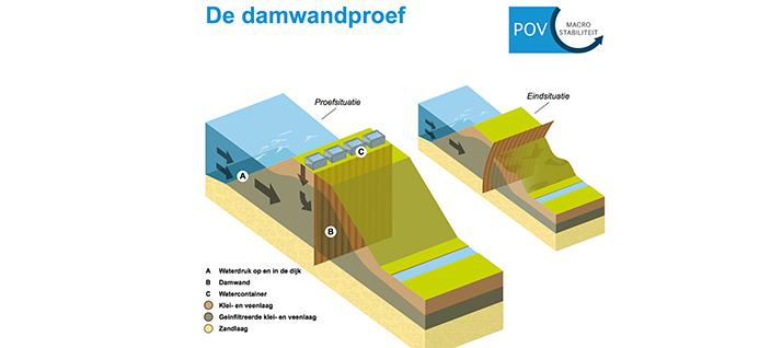 Sterk - Damwandproef Eemdijk