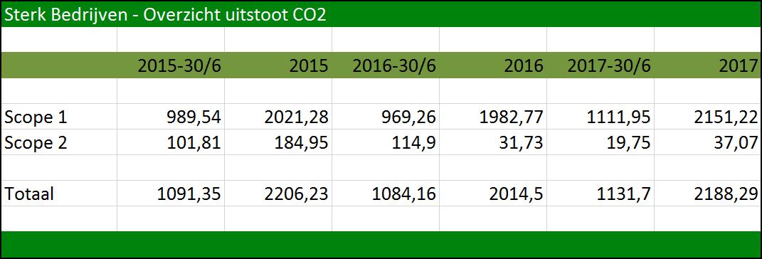 Sterk - Overzicht CO2-Uitstoot